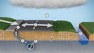 Entwässerung Grundstück Regenwasser : entw sserung grundst ck regenwasser eckventil waschmaschine ~ Buech-reservation.com Haus und Dekorationen
