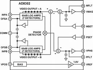 Impedance Measurement And Analysis