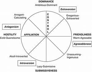 Origins And Applications Of The Interpersonal Circumplex