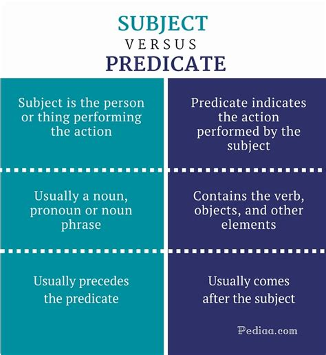 Difference Between Subject And Predicate  Function, Elements, How To Find