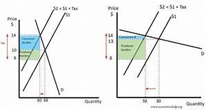 Understanding Elasticity