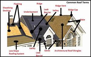 Roofing Terms You Need To Know