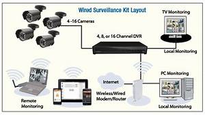 Installing A Security And Surveillance Camera