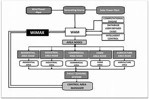 Wimax Implementation Of Smart Grid Wide Area Power System