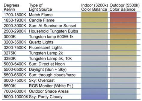 led color temperature chart 4 led color temperature charts word excel templates