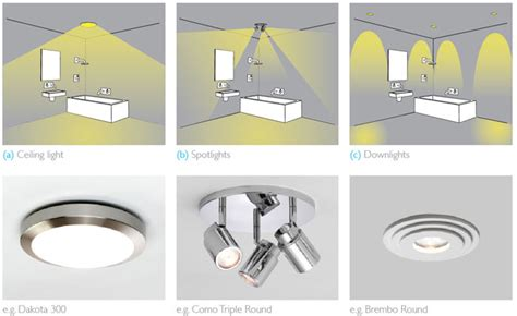 guide to bathroom lighting types of bathroom lights