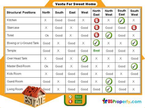 20 Vastu Colours For Living Room, Vastu Tips For Home
