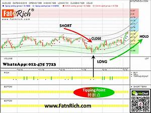 Capture The Good Timing Of Audusd Reversed Insiders