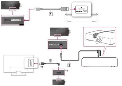 Sony Bravia Smart Stick Finally Unveiled More Google