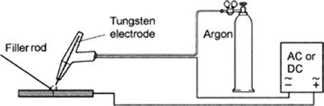 chapter  tig welding engineering
