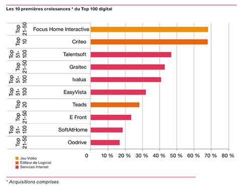 classement cuisine mondiale focus 1er du top 100 de la croissance du numérique en