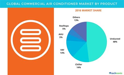mitsubishi ac global commercial air conditioner market 2017 2021