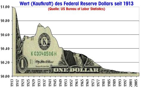Us Fiat Currency by Fiat Currency System Search Engine At Search