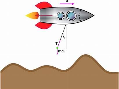 Inertia Example Accelerometer Problem Physics Science Acceleration
