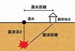 震源と震央の違いとは?簡単に図で解説!
