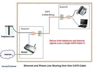 2x Rj45  Rj11 Splitters For Phone  Ethernet Line Sharing