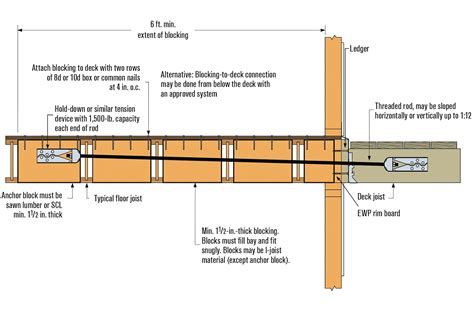 Attaching A Deck Ledger Board To Engineered Floor Joists