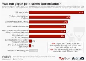 Was Tun Gegen Maden In Der Küche : infografik was tun gegen politischen extremismus statista ~ Markanthonyermac.com Haus und Dekorationen