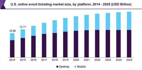 event ticketing market size industry
