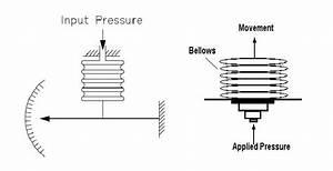 Mechanical Pressure Sensors