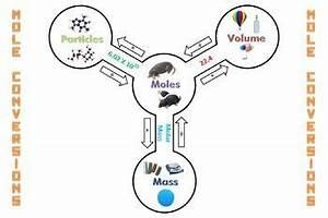FREE! Mole Reference Chart/Poster - Stoichiometry Visual ...