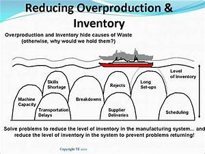 Waste Of Inventory  Causes  Symptoms  Examples  Solutions