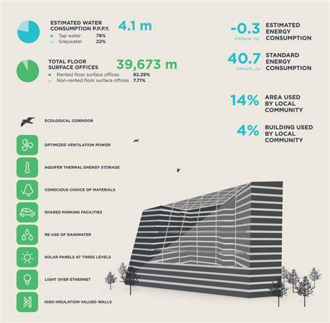 building site plan suitably sustainable deloittes melin consultants