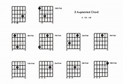 D Augmented Chord on the Guitar (D+) - Diagrams, Finger ...
