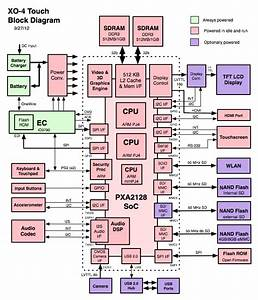 Tegra 4 Block Diagram