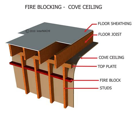 internachi inspection graphics library protection 187 general 187 blocking cove ceiling 3 jpg