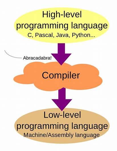 Languages Code Source Level Chart Flow Language