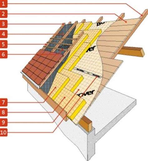 isolation toiture exterieur sarking avantages du sarking pour l isolation de toiture