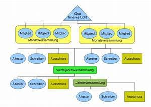File Diagramm Gemeindeleitung Konservativ Jpg