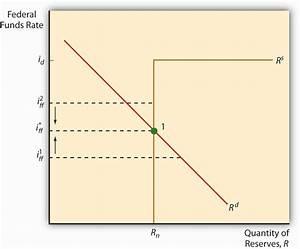 Monetary Policy Tools