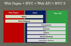 Asp Net Core  Getting Started With Asp Net Mvc Core