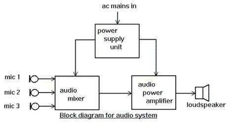 Diagrams Tutorial Electronic Circuit Collection