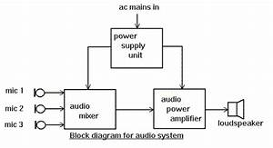 Block Diagram Tutorial - Block Diagrams