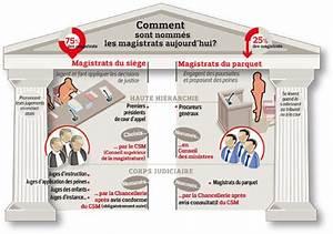 Magistrat du parquet et magistrat du siege cours de droit for Magistrat du siège et du parquet