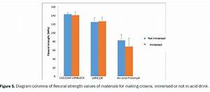 Evaluation In Vitro Of Flexural Strength Of Three Resins
