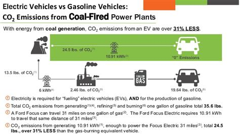 Electric Cars Compared To Gasoline Cars by Electric Cars Gasoline Vs Electric Cars