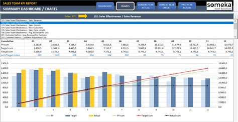 Sales Key Performance Indicators Template by Sales Kpi Dashboard Template Ready To Use Excel Spreadsheet