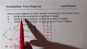 Probability Tossing Three Coins Tree Diagram At Least 2
