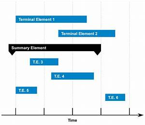 Como Crear Un Diagrama De Gantt Con Excel