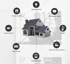 Smart Home Gateway : intel based smart home gateway and other smart home technologies lanner ~ Watch28wear.com Haus und Dekorationen
