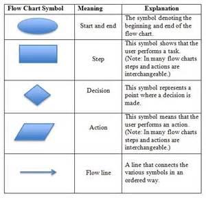 program analysis  app inventor lesson process