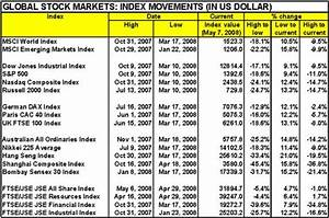 Global stock markets – return and valuation scorecard ...