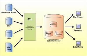 Banking Data Warehouses Data Model