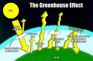 Diagram Of The Greenhouse Effect : i 39 m curious too global warming and global cooling ~ A.2002-acura-tl-radio.info Haus und Dekorationen