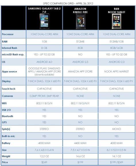 samsung tablet vergleich samsung galaxy tab 2 7 0 vs kindle vs b n