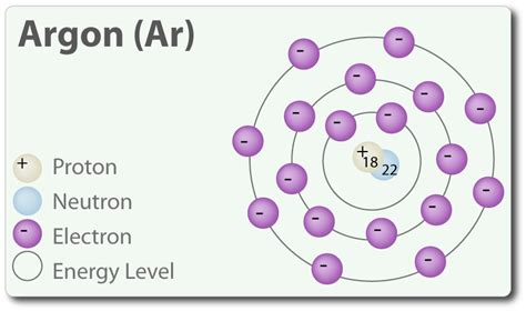 Argon Protons Neutrons Electrons by 18 Electrons 18 Protons 22 Neutrons Thinglink